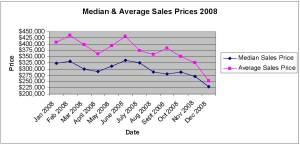 median-price-by-month-2008