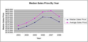 median-sales-price-by-year