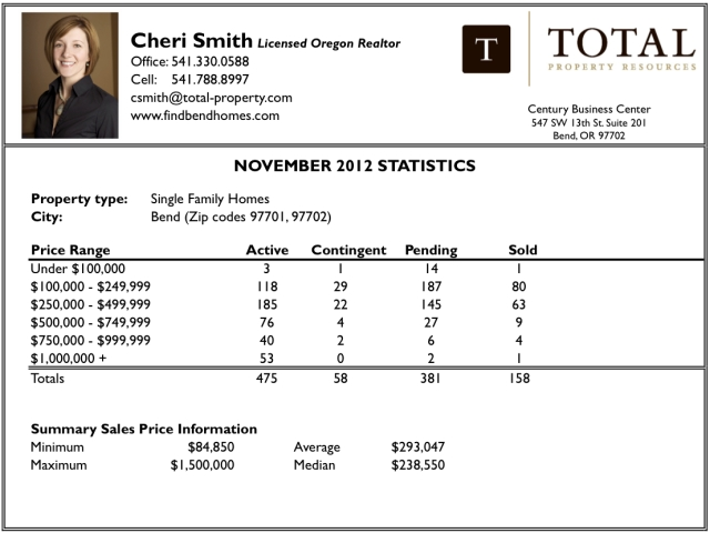 Bend Real Estate Statistics November 2012