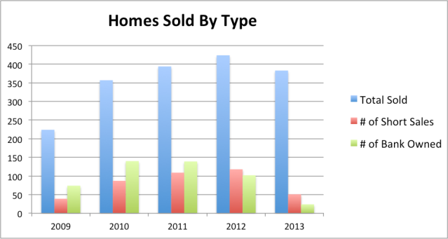 Homes sold by type