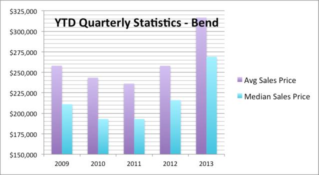 Q3 2013 sales price