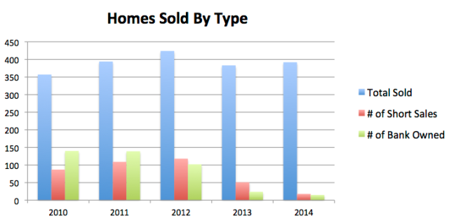 Distressed home sales in Bend Oregon