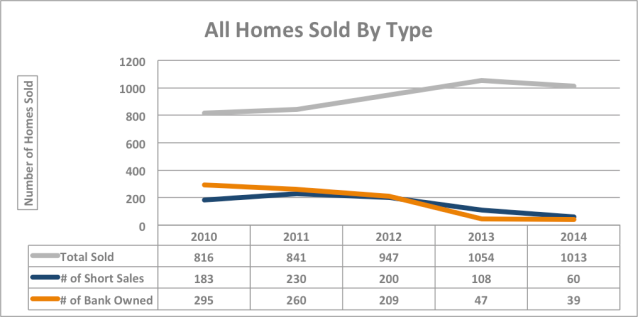 All Homes Sold By Type Graph