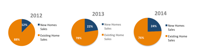 New Construction Pie Charts