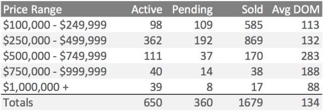 YTD Q3 2014 Price Ranges