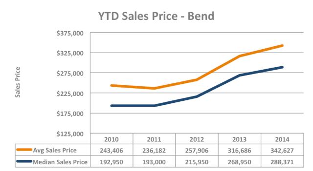YTD Q3 2014 Sales Price Graph