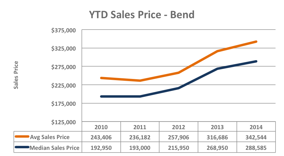Ytd sales price chart our bend oregon real estate blog for On the property sale prices