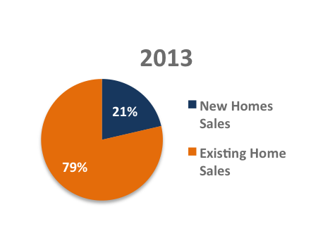 2013 new construction pie chart our bend oregon real estate blog 2013 new construction pie chart ccuart Choice Image