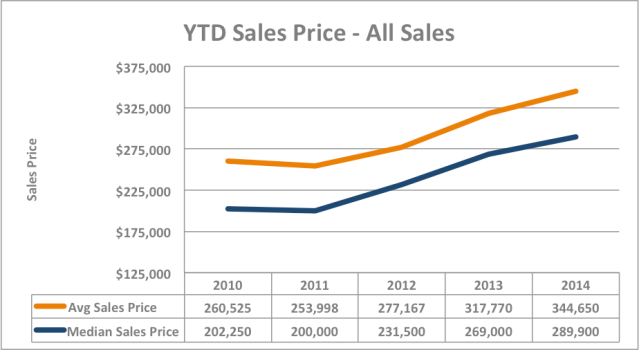 2014 Sales Price Graph