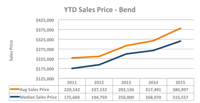 Bend Home Values Q1 2015