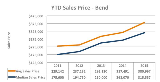 Bend Home Values Q1 2015