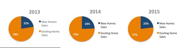 New construction pie charts Q2 2015