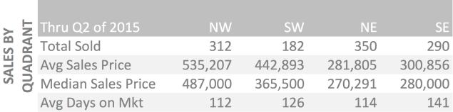 Sales by Quadrant Q2 2015