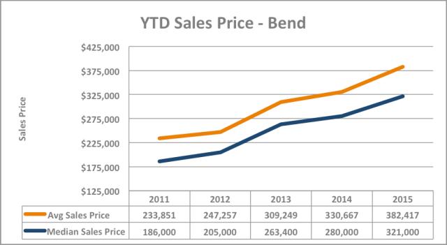 YTD Sales Price Graph Q2 2015