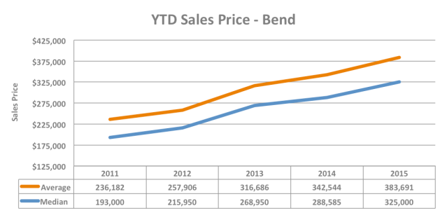 Q3 2015 YTD Sales Price