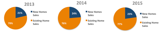 2015 new construction pie chart