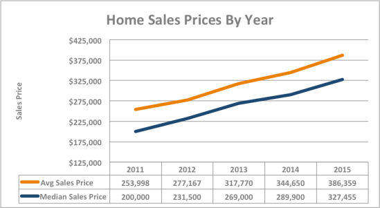 Home Sales Price graph
