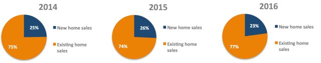 New home sales pie charts