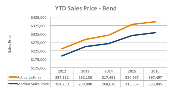 YTD sales price chart