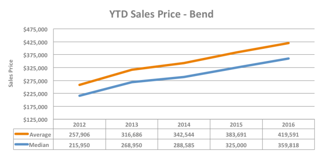 ytd-sales-price-graph