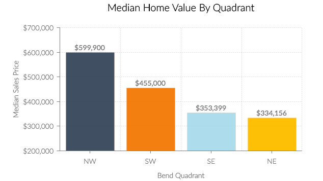 Home Value By Quadrant