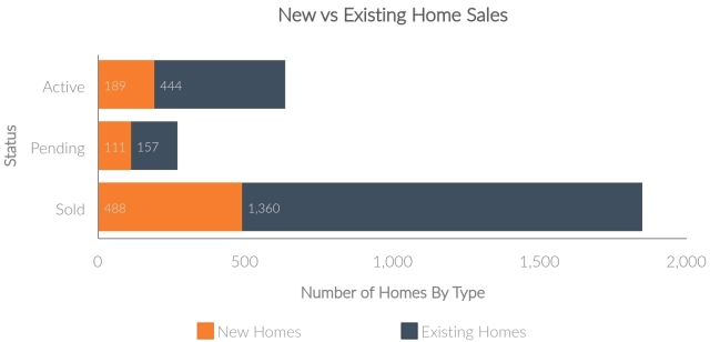 New-vs-Existing-Home-Sales