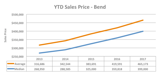 YTD Sales Price