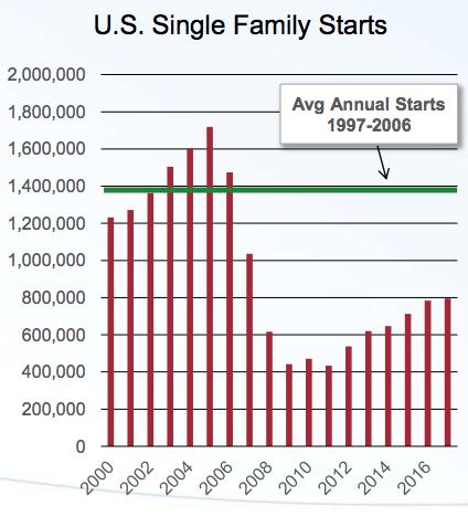 U.S. Single Family Housing Starts