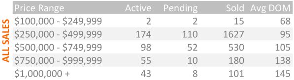 sales by price range table