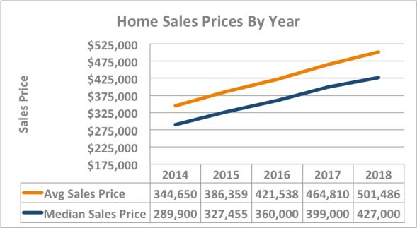 sales price chart