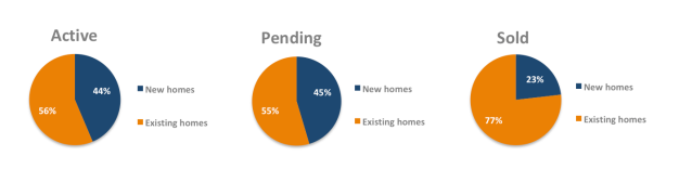 New homes pie chart