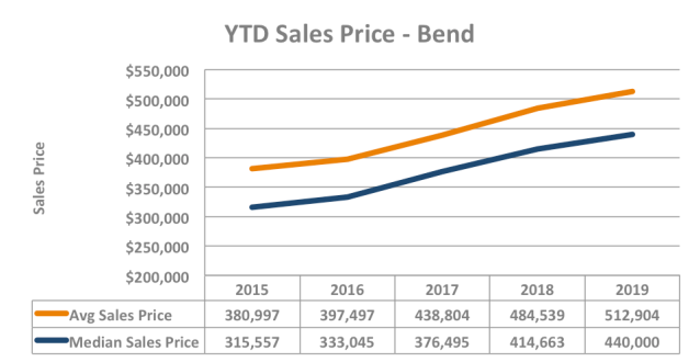 YTD Sales Price